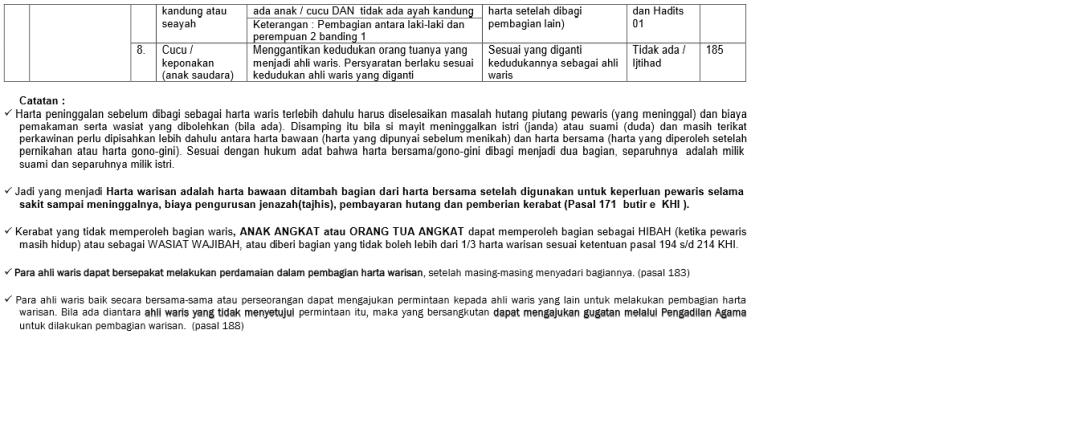 source: http://www.bimoprasetio.com/dokumen/web-bimo-tabel-ahli-waris-dan-bagian-waris-khi.pdf